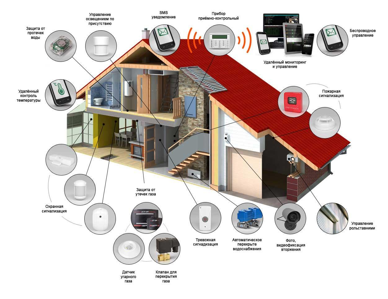 Схема установки сигнализации 2