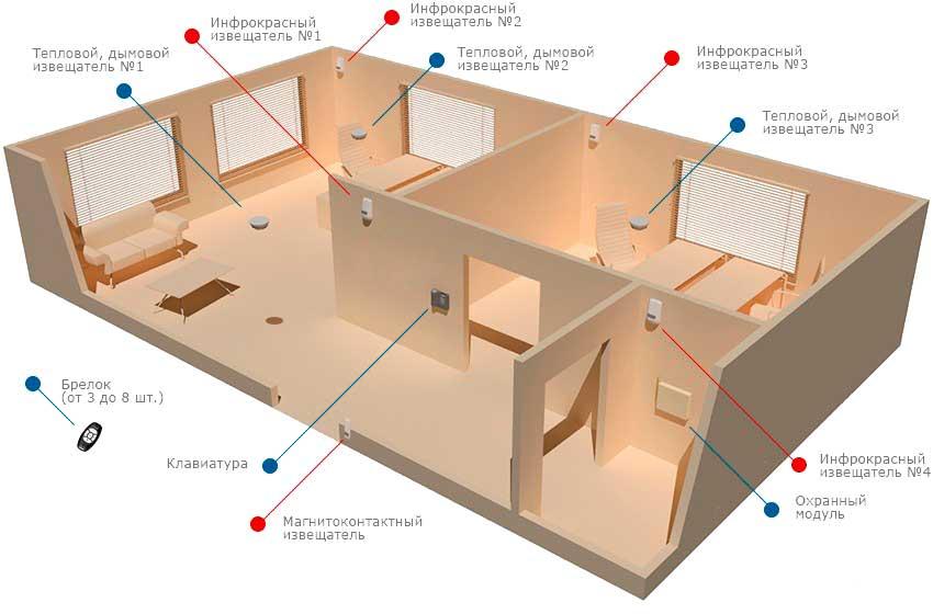 Схема охраны в квартире